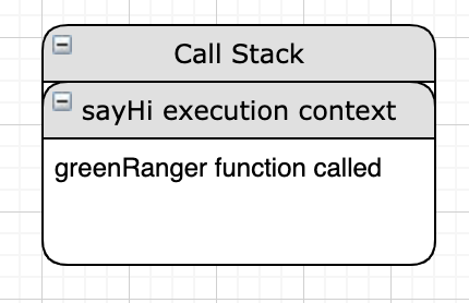 call stack diagram of sayHi function